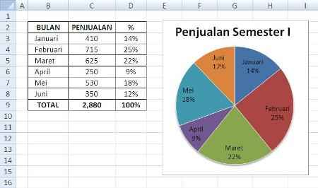 membuat grafik pie 01 Tips Membuat Grafik Pie Prosentasi
